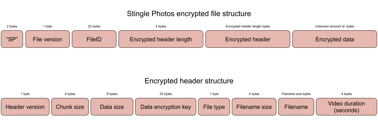 Encrypted file structure